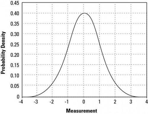 Cómo analizar normal Variación y Probabilidad para Six Sigma