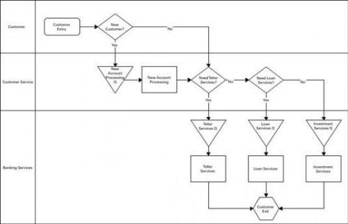 Cómo Break Down Flujo del proceso para una iniciativa Seis Sigma