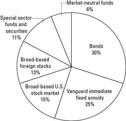 ETF Portfolio: un modelo conservador