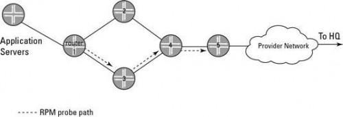 Cómo configurar Monitoreo del Desempeño en tiempo real en Junos