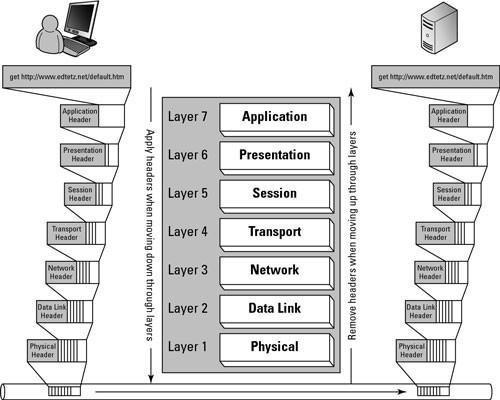 Cisco Networking: OSI Modelo de Red de Información general