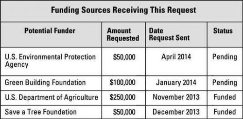 Cómo organizar archivos adjuntos de su solicitud de subvención