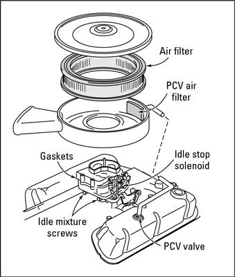 Cómo comprobar de su Vehículo filtro de aire