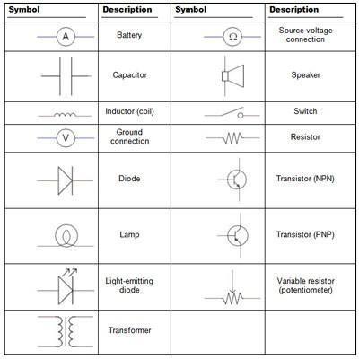 Electrónica Esquemas: Símbolos y etiquetas más utilizadas