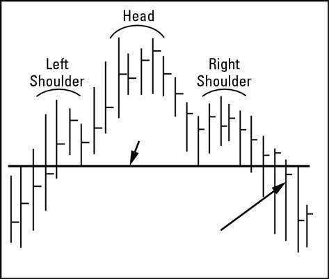 Cómo reconocer Cabeza y hombros Formación cuando Trading Day