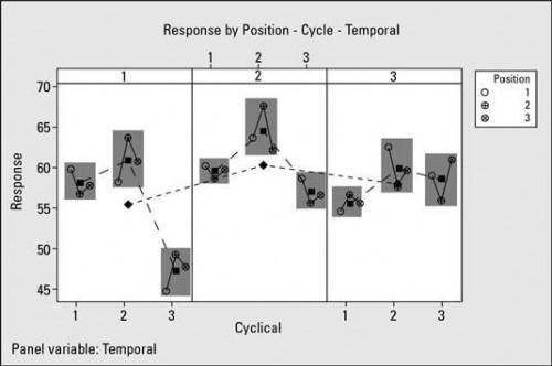Cómo construir e interpretar un gráfico Multi Vari para una iniciativa Seis Sigma