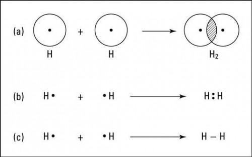 Enlaces covalentes: Un Ejemplo de hidrógeno