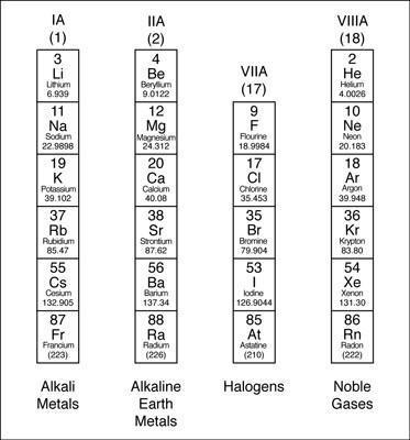 La tabla peridica familias y periodos prucommercialre electrones de valencia y familias urtaz Image collections