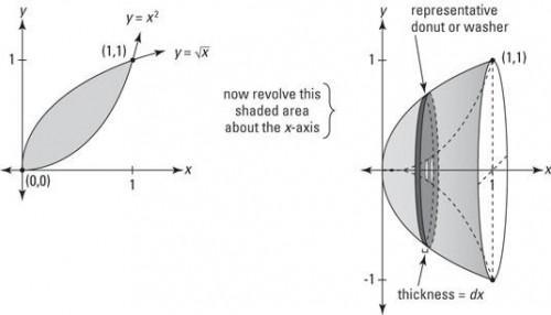 Cómo encontrar el volumen de una figura el método de la lavadora