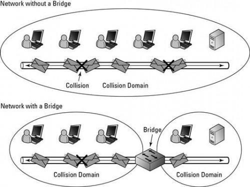 Aspectos básicos de redes: Collision Información general