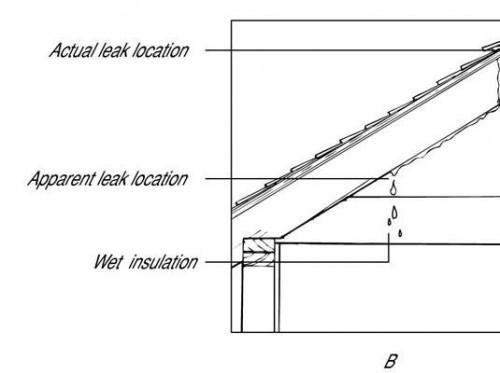 Cómo encontrar una fuga en un tejado
