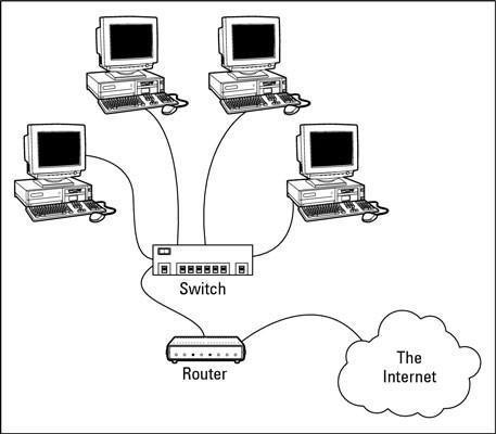 Conceptos básicos de red: Routers