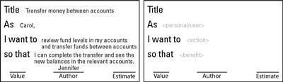 Los cuatro componentes de una historia de usuario Agile