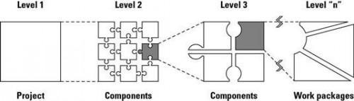 Cómo crear una Estructura de Desglose del Trabajo