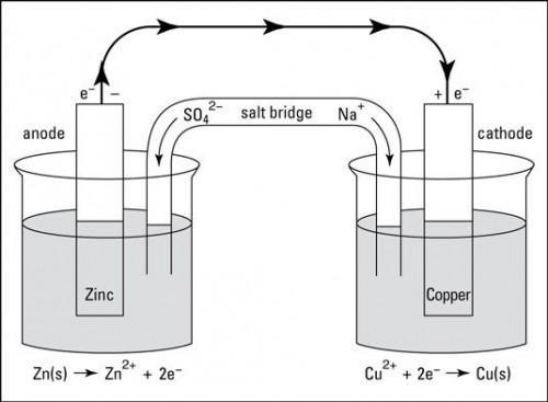 Las células electroquímicas: La Célula de Daniell