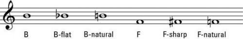 Jugar Alteraciones en el piano