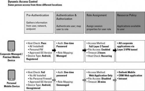 Empresa Mobile Security dispositivo: Discriminar por dispositivo El perfil
