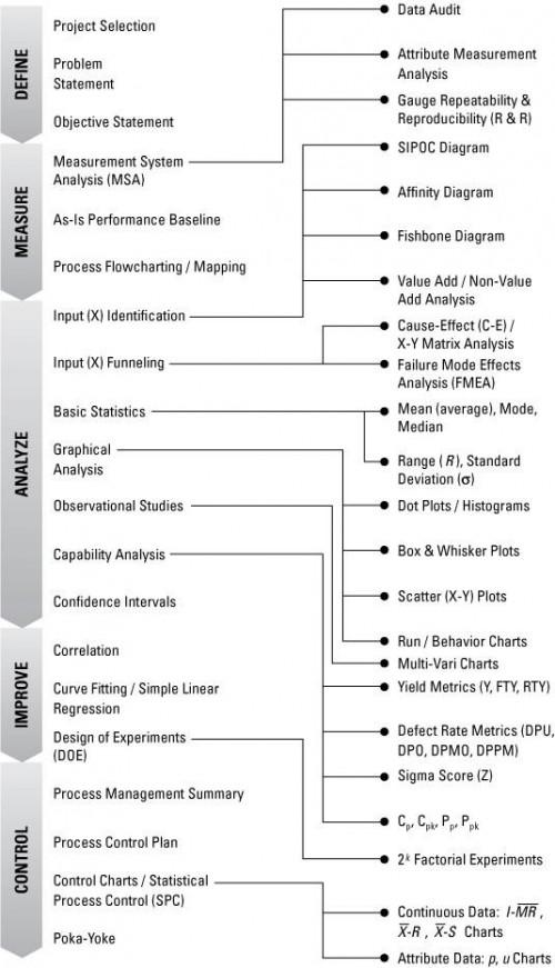Six Sigma Cheat Sheet