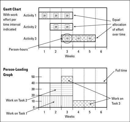 Cómo programar las cargas de trabajo del proyecto